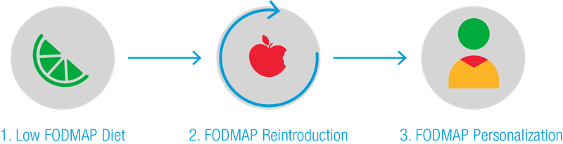 starting the low fodmap diet | monash fodmap - monash fodmap