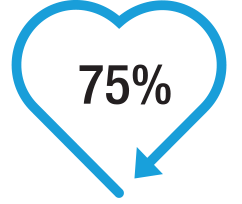 75% infograph