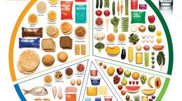 low fodmap diet australia