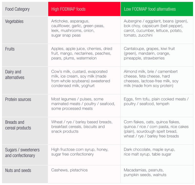 low/high fodmap food table